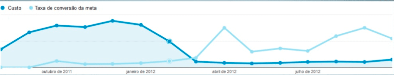 Gráfico de Rede de Display do Google Adwords da Órama: + 697% de taxa de conversão