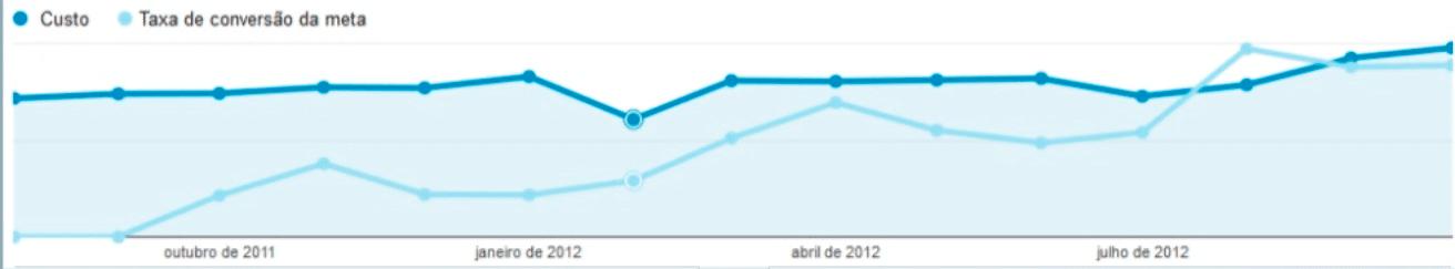 Gráfico de Rede de Pesquisa do Google Adwords da Órama: + 271% de taxa de conversão