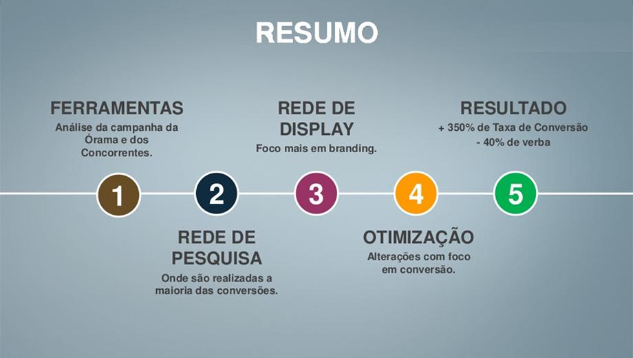 case-google-ads-orama-resumo