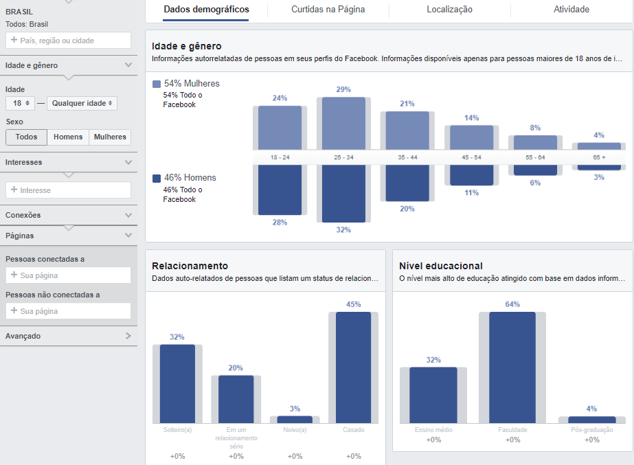 Tela inicial do Facebook Insights