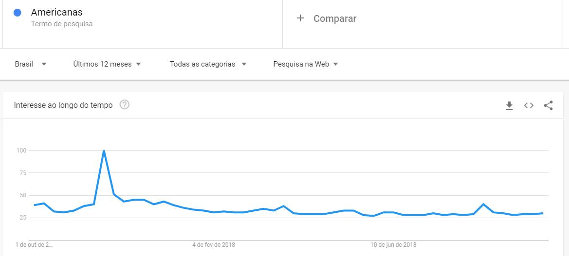 buscas por Americanas no Google