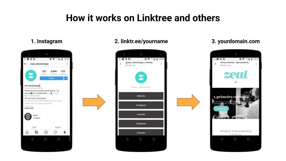 How it works on Linktree and others