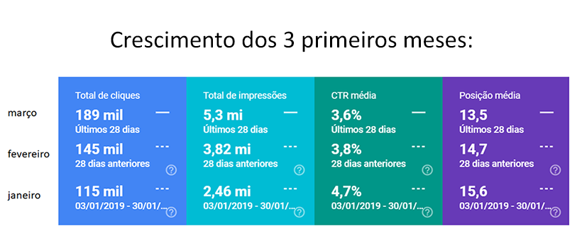 cliente-search-console-3-meses