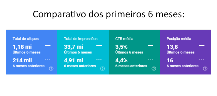 cliente-search-console-6-meses-comparativo