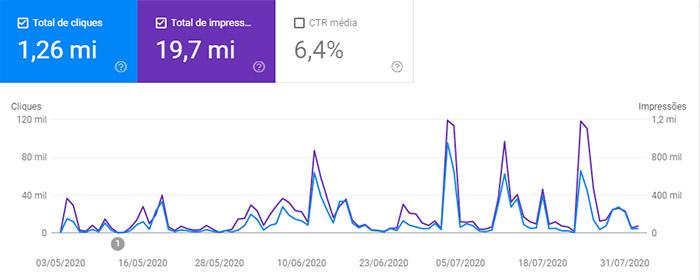 Relatório dos últimos 3 meses do Discover, no Google Search Console